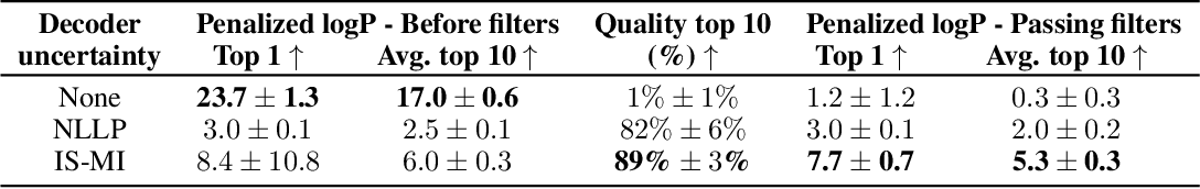 Figure 4 for Improving black-box optimization in VAE latent space using decoder uncertainty