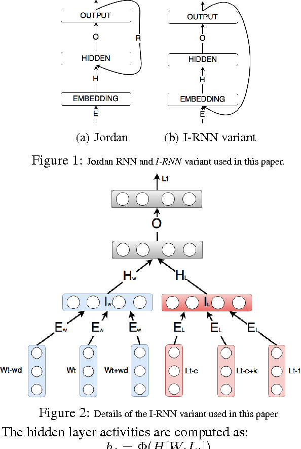 Figure 1 for Effective Spoken Language Labeling with Deep Recurrent Neural Networks