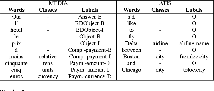 Figure 2 for Effective Spoken Language Labeling with Deep Recurrent Neural Networks