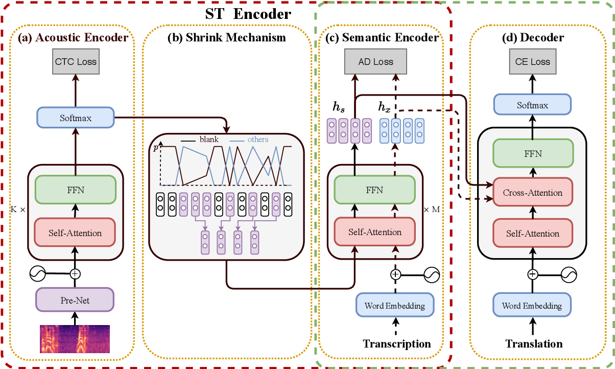 Figure 1 for Bridging the Modality Gap for Speech-to-Text Translation