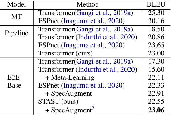 Figure 3 for Bridging the Modality Gap for Speech-to-Text Translation