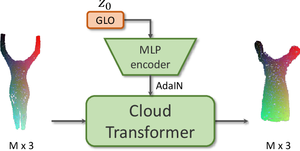 Figure 2 for Point-Based Modeling of Human Clothing