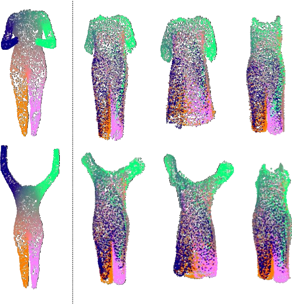 Figure 4 for Point-Based Modeling of Human Clothing
