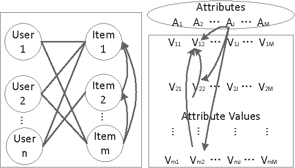 Figure 2 for Coupled Item-based Matrix Factorization