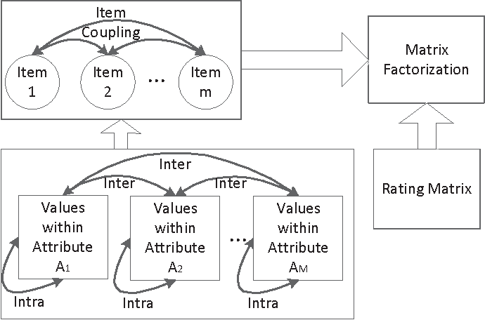 Figure 3 for Coupled Item-based Matrix Factorization