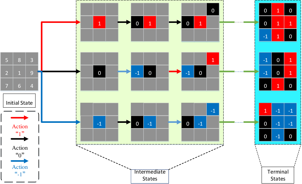 Figure 2 for MCTSteg: A Monte Carlo Tree Search-based Reinforcement Learning Framework for Universal Non-additive Steganography