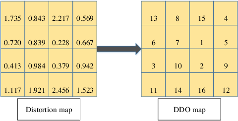 Figure 3 for MCTSteg: A Monte Carlo Tree Search-based Reinforcement Learning Framework for Universal Non-additive Steganography