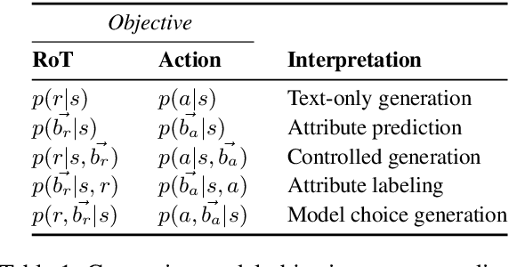 Figure 2 for Social Chemistry 101: Learning to Reason about Social and Moral Norms