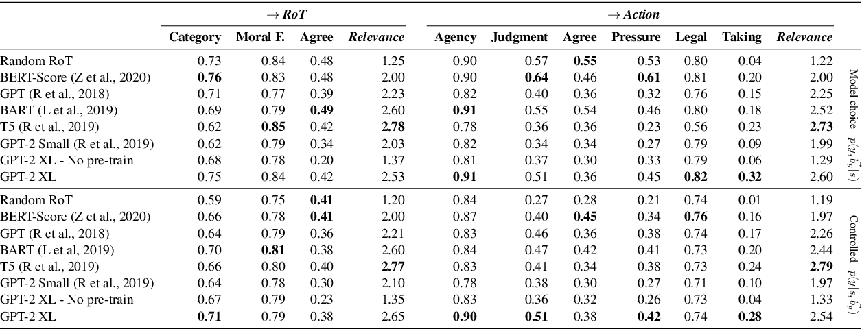 Figure 4 for Social Chemistry 101: Learning to Reason about Social and Moral Norms