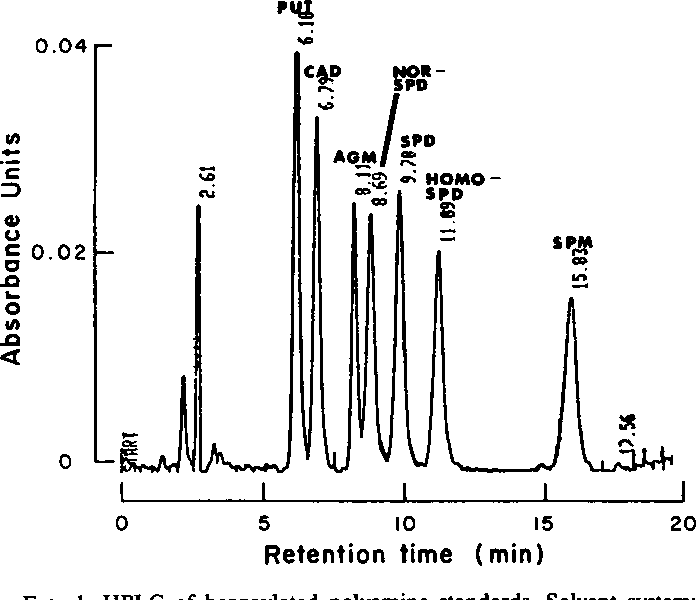 Analysis Of Polyamines In Higher Plants By High Performance Liquid