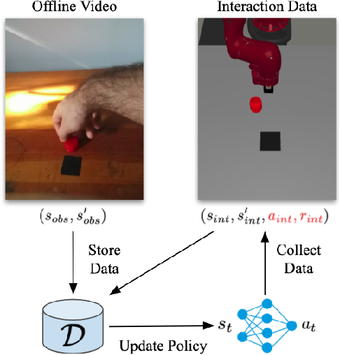 Figure 1 for Reinforcement Learning with Videos: Combining Offline Observations with Interaction