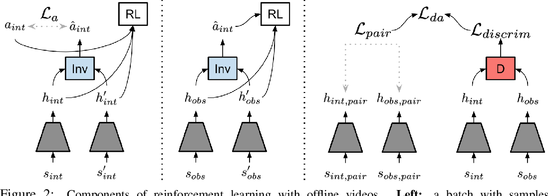 Figure 3 for Reinforcement Learning with Videos: Combining Offline Observations with Interaction
