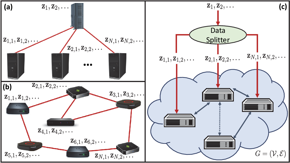 Figure 3 for Scaling-up Distributed Processing of Data Streams for Machine Learning