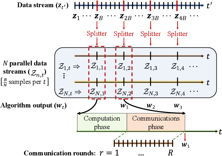 Figure 4 for Scaling-up Distributed Processing of Data Streams for Machine Learning