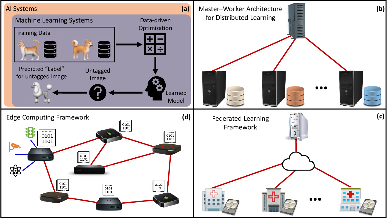 Figure 1 for Scaling-up Distributed Processing of Data Streams for Machine Learning