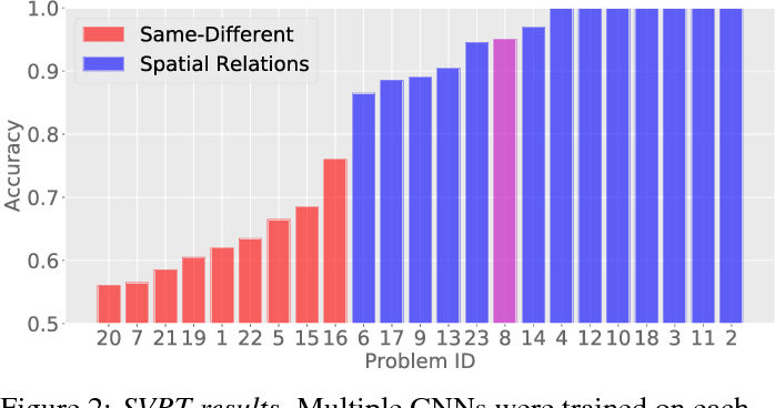 Figure 2 for Same-different problems strain convolutional neural networks