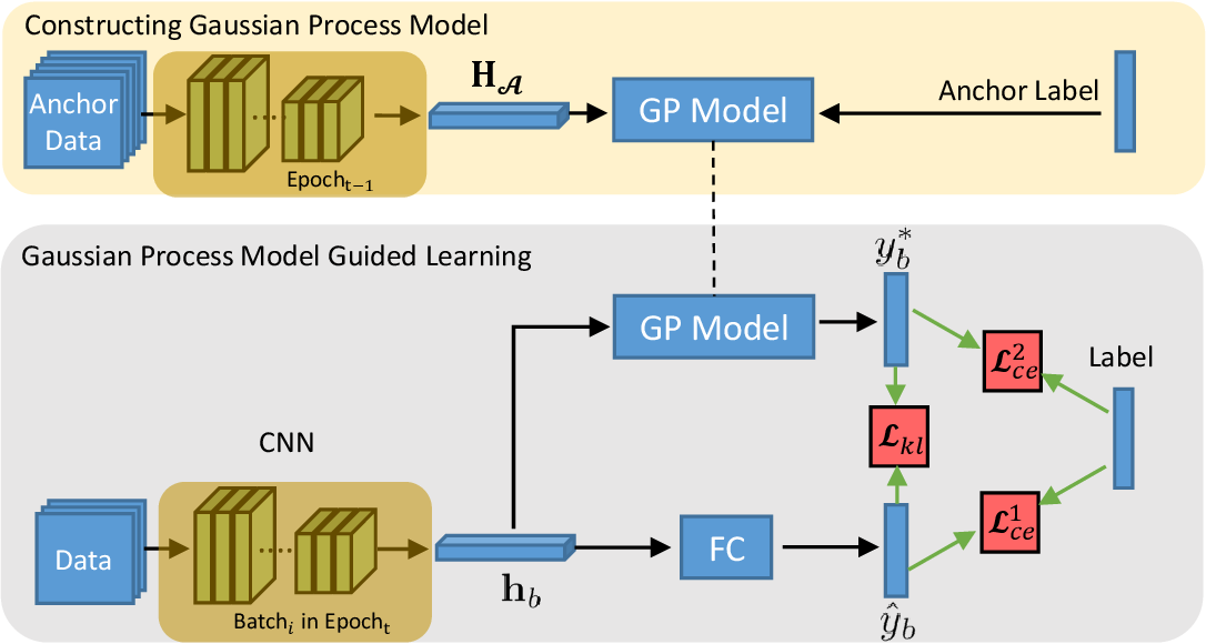 Figure 1 for Epoch-evolving Gaussian Process Guided Learning