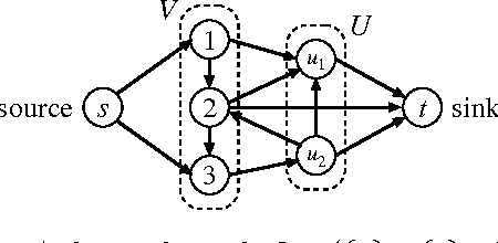 Figure 3 for Structured Convex Optimization under Submodular Constraints