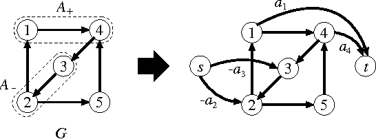 Figure 4 for Structured Convex Optimization under Submodular Constraints