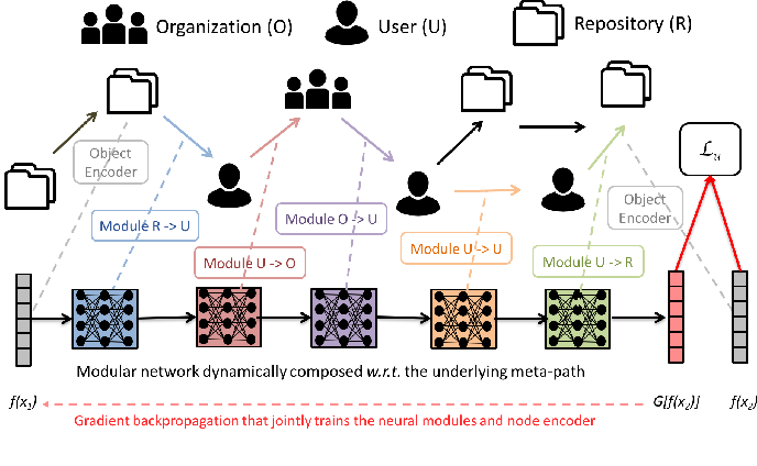 Figure 1 for Neural Embedding Propagation on Heterogeneous Networks