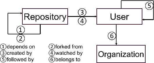 Figure 2 for Neural Embedding Propagation on Heterogeneous Networks