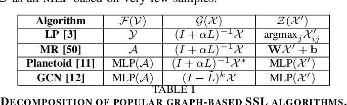 Figure 4 for Neural Embedding Propagation on Heterogeneous Networks