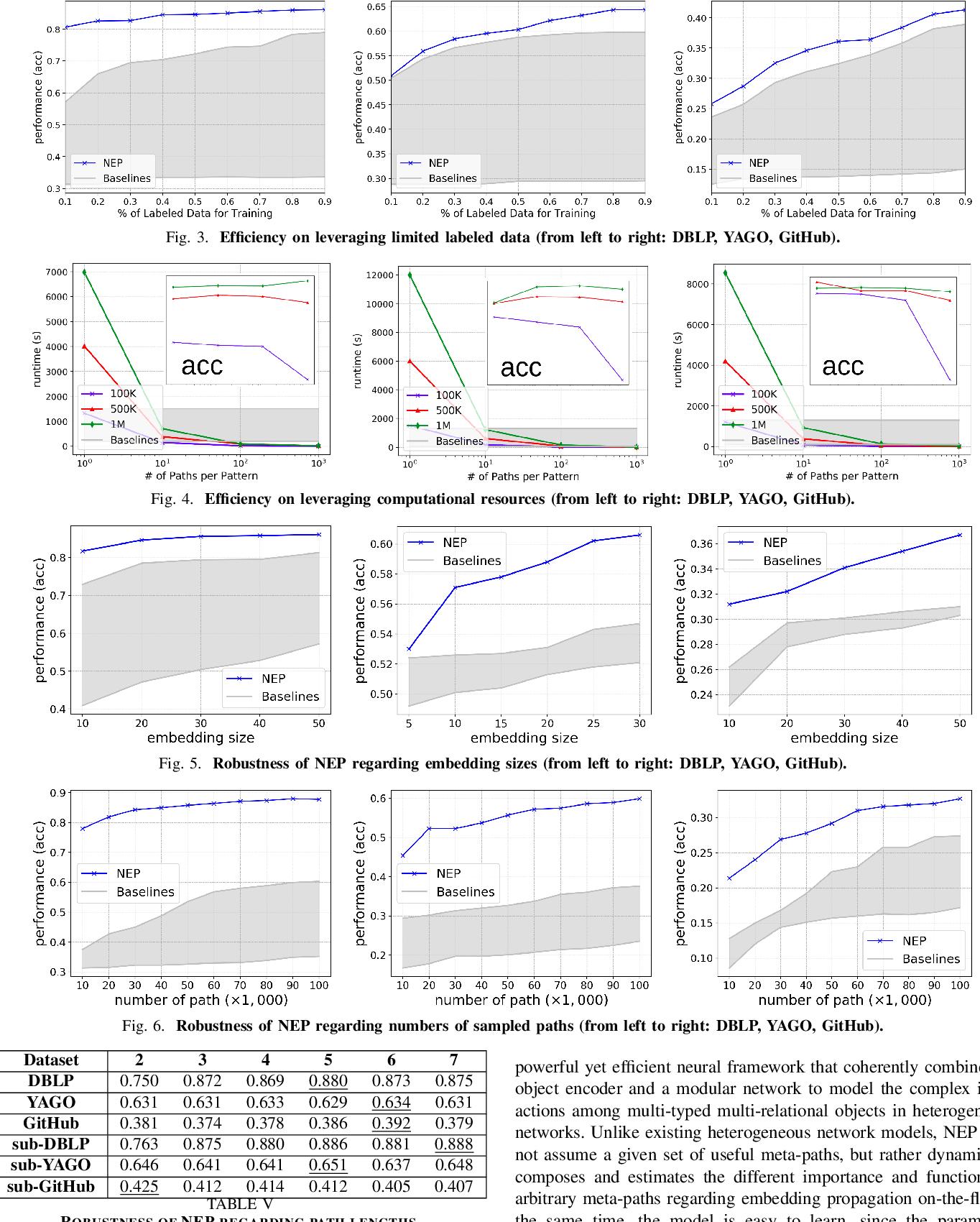 Figure 3 for Neural Embedding Propagation on Heterogeneous Networks