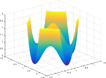 Figure 1 for Why Do Local Methods Solve Nonconvex Problems?