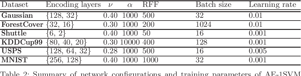 Figure 4 for Scalable and Interpretable One-class SVMs with Deep Learning and Random Fourier features