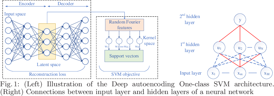 Figure 1 for Scalable and Interpretable One-class SVMs with Deep Learning and Random Fourier features