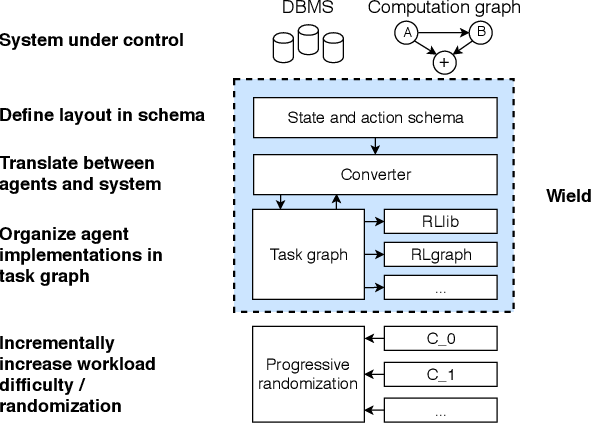 Figure 1 for Wield: Systematic Reinforcement Learning With Progressive Randomization