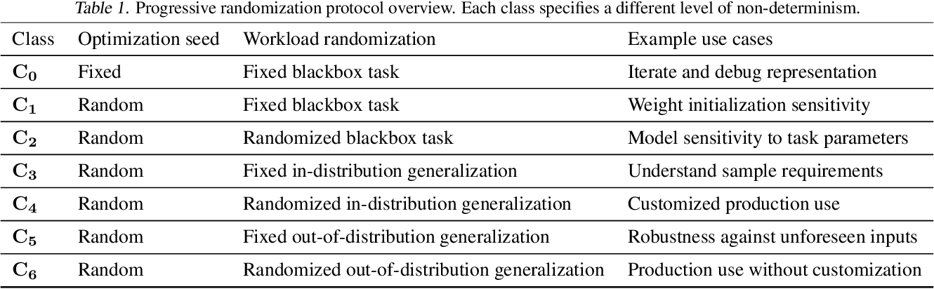 Figure 2 for Wield: Systematic Reinforcement Learning With Progressive Randomization