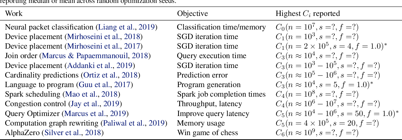 Figure 4 for Wield: Systematic Reinforcement Learning With Progressive Randomization