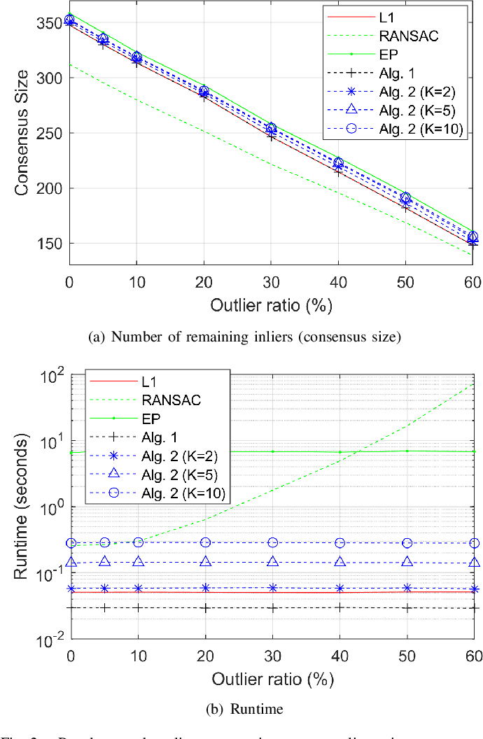 Figure 2 for Efficient Outlier Removal for Large Scale Global Structure-from-Motion