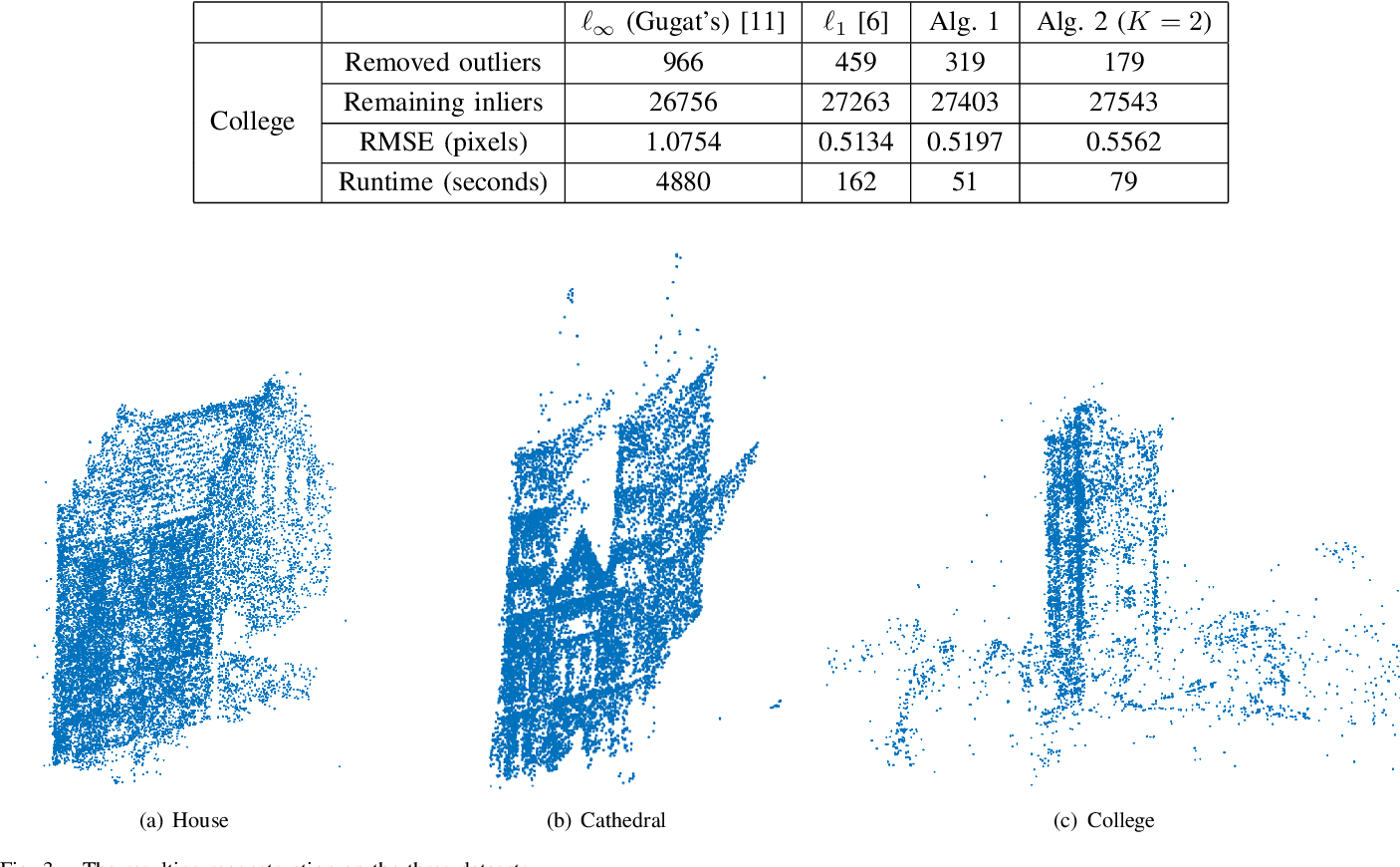 Figure 3 for Efficient Outlier Removal for Large Scale Global Structure-from-Motion