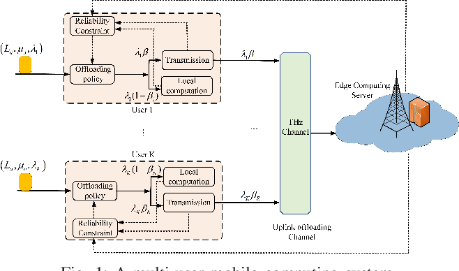 Figure 1 for Improving THz Coverage for 6G URLLC Services via Exploiting Mobile Computing