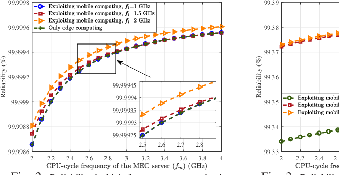 Figure 2 for Improving THz Coverage for 6G URLLC Services via Exploiting Mobile Computing