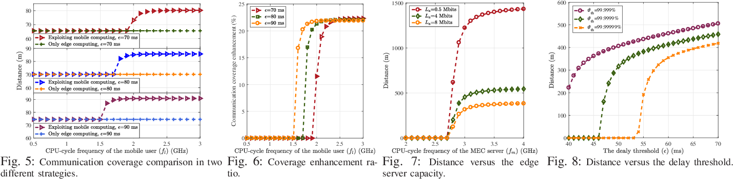Figure 4 for Improving THz Coverage for 6G URLLC Services via Exploiting Mobile Computing