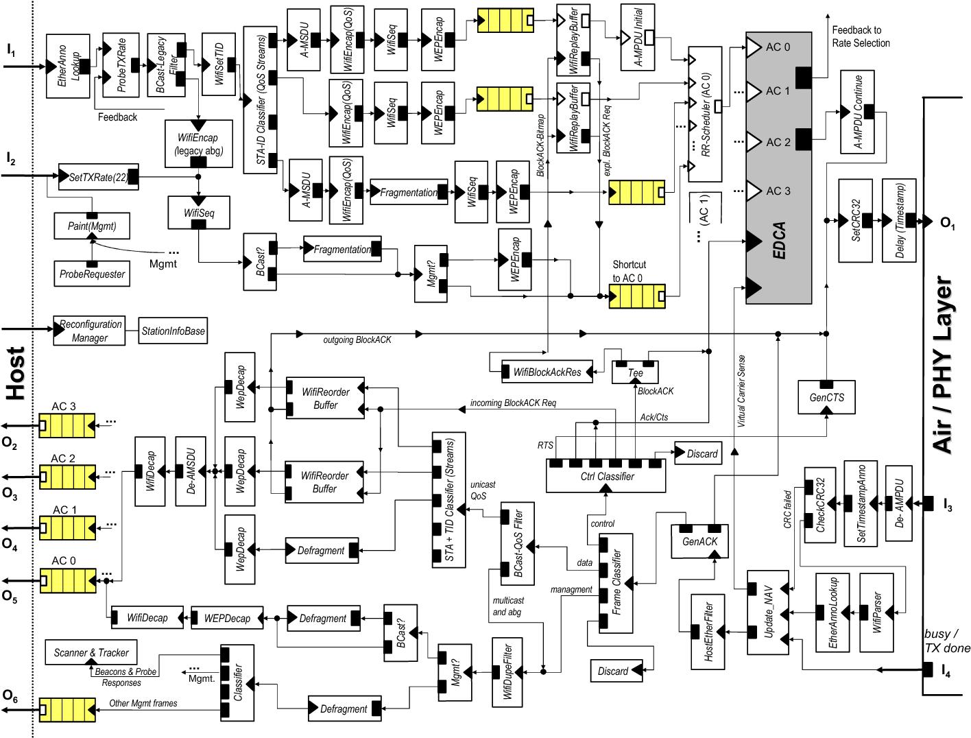 Click Model Of A WLAN 80211abg En MAC With Transmit