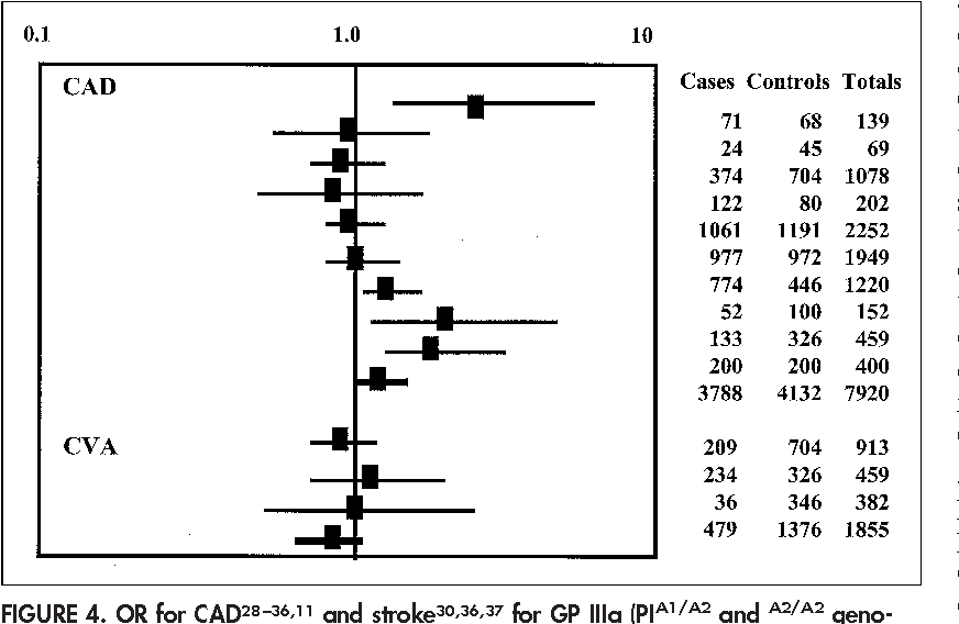 FIGURE 4. OR for CAD28–36,11 and stroke30,36,37 for GP IIIa (PIA1/A2 and A2/A2 genotypes). The references are cited in the order they appear in the figure. Abbreviation as in Figure 1.