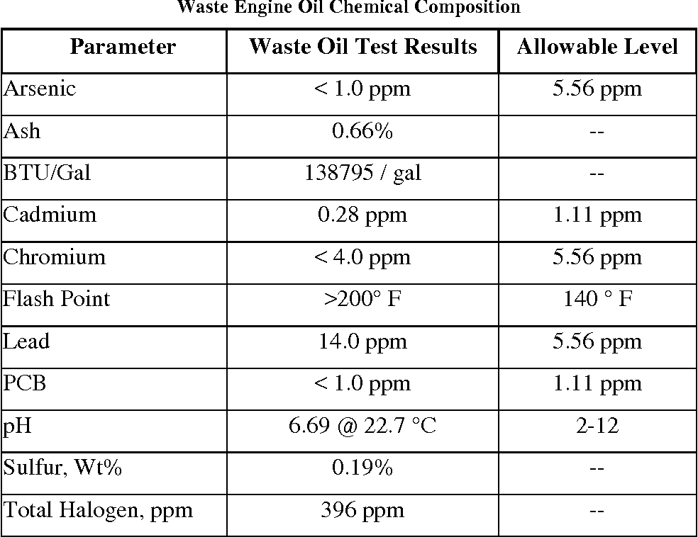 PDF] Investigation of using waste engine oil blended with reclaimed