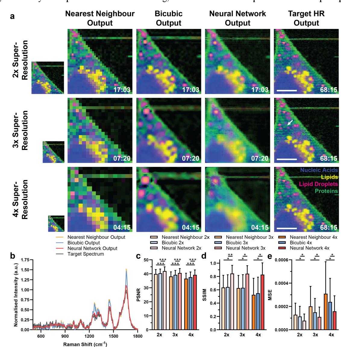Figure 3 for High-throughput molecular imaging via deep learning enabled Raman spectroscopy