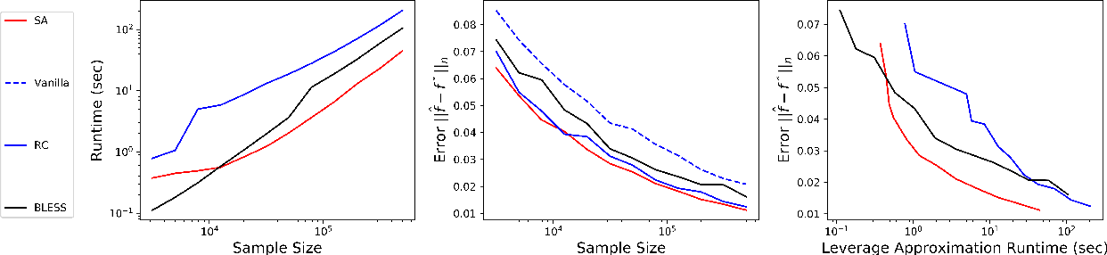 Figure 1 for Fast Statistical Leverage Score Approximation in Kernel Ridge Regression