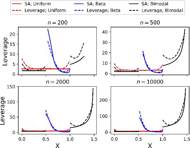 Figure 3 for Fast Statistical Leverage Score Approximation in Kernel Ridge Regression