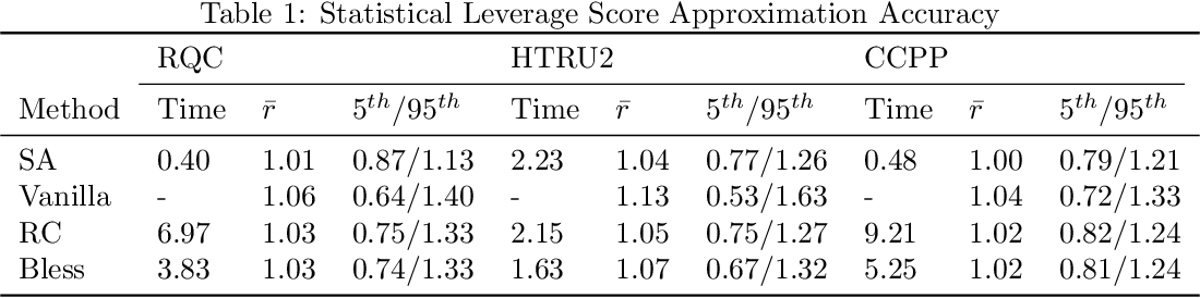 Figure 2 for Fast Statistical Leverage Score Approximation in Kernel Ridge Regression