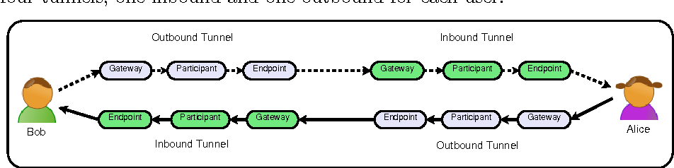 Figure 1 from A Bird's Eye View on the I2P Anonymous File-Sharing