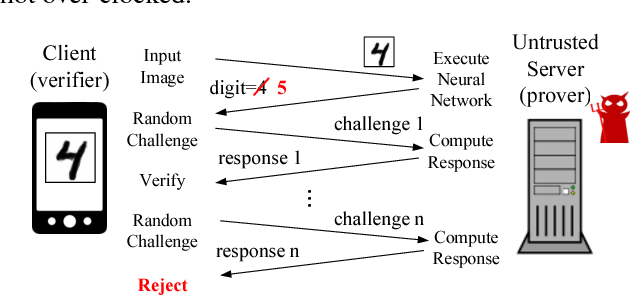 Figure 1 for SafetyNets: Verifiable Execution of Deep Neural Networks on an Untrusted Cloud