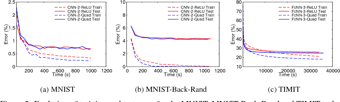 Figure 3 for SafetyNets: Verifiable Execution of Deep Neural Networks on an Untrusted Cloud