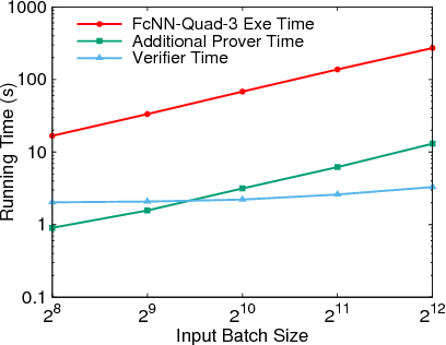 Figure 4 for SafetyNets: Verifiable Execution of Deep Neural Networks on an Untrusted Cloud