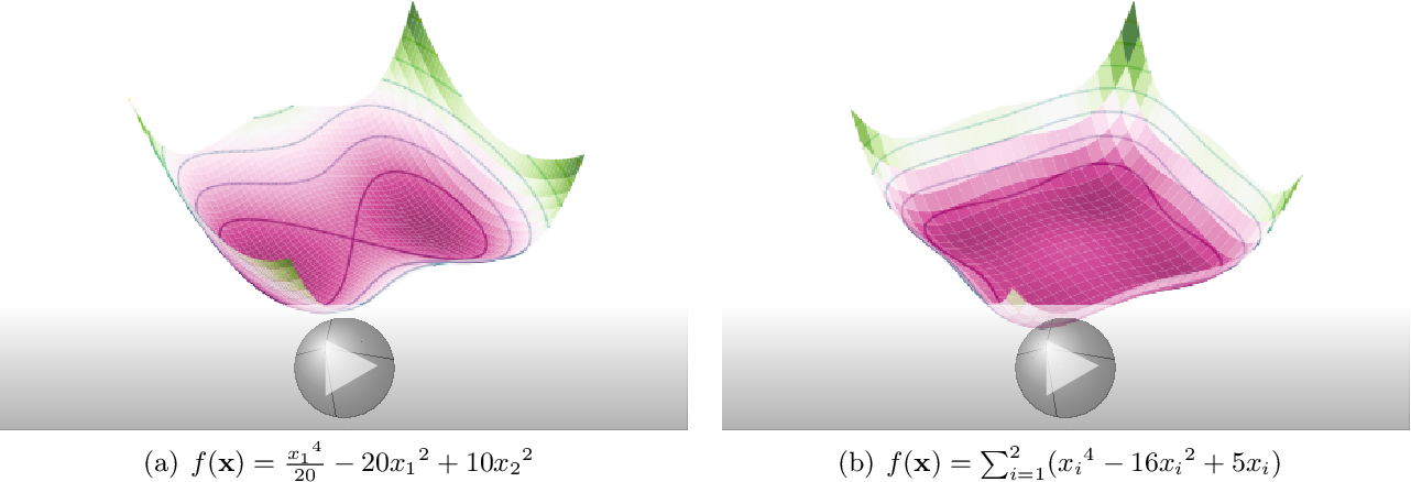 Figure 1 for Generalized Momentum-Based Methods: A Hamiltonian Perspective